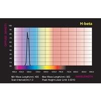 H-Beta Filters 1.25